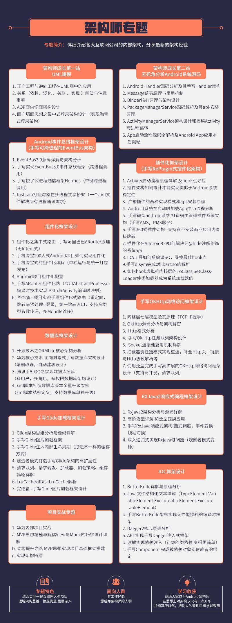 架构师专题.png