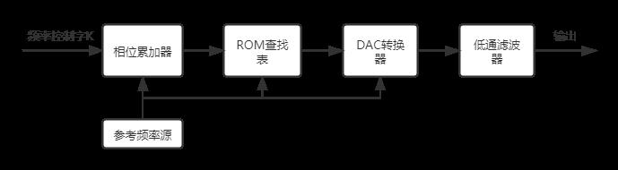 DDS基本结构框图