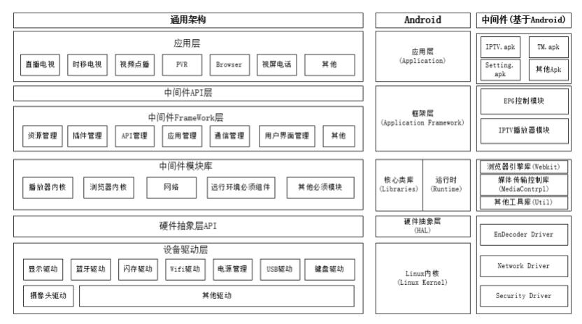 IPTV中间件架构图图示