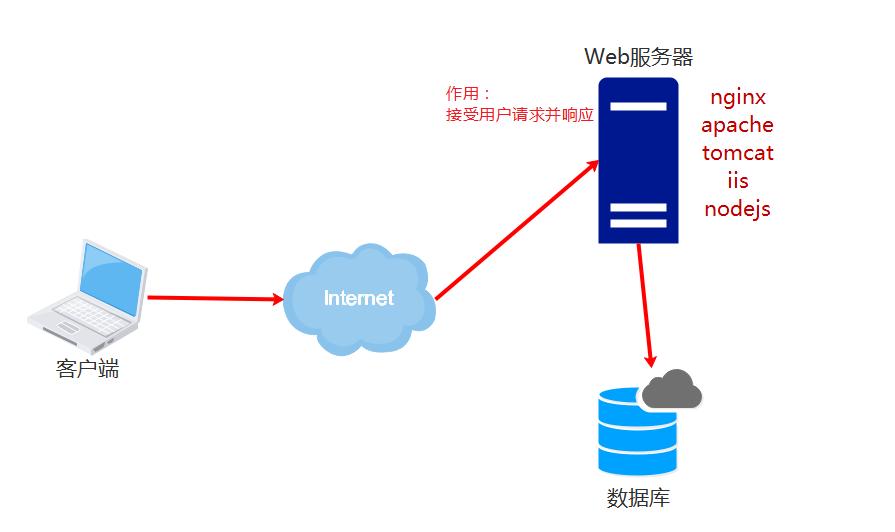 web服务器