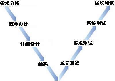 【图 V测试模型】