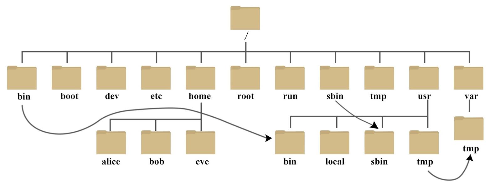 linux目录结构