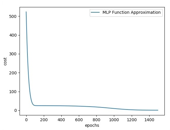 MLP Function Approximation