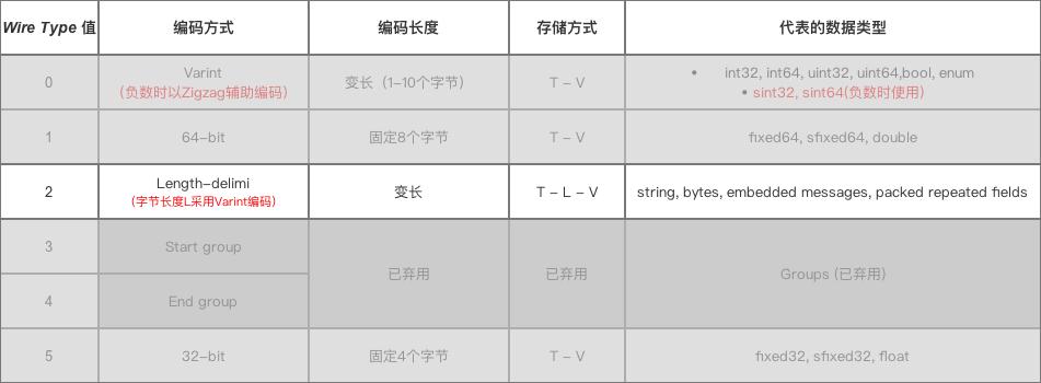 Wire Type = 2时的编码&数据存储方式