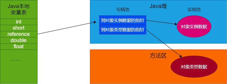 【JVM进阶之路】三:探究虚拟机对象