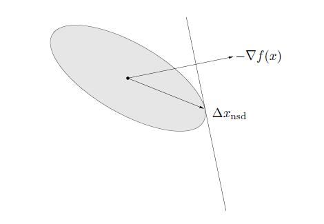 负梯度方向与矩阵2-范数下的标准最速下降方向
