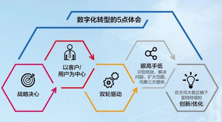 数字化转型的本质是什么?关键是生产力、生产关系的重构