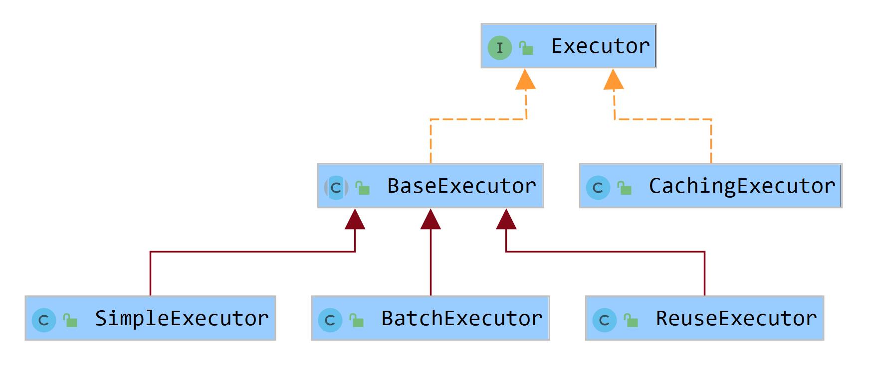Executor执行器接口