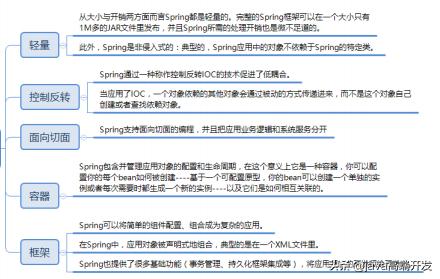 京东java二面:spring相关问题被虐哭了,直到看到了这些知识点