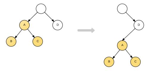 不同节点类型的比较-tree