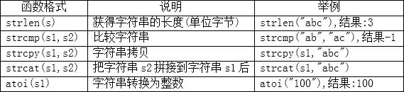 字符串函数