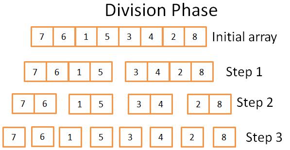 分割阶段合并合并排序算法