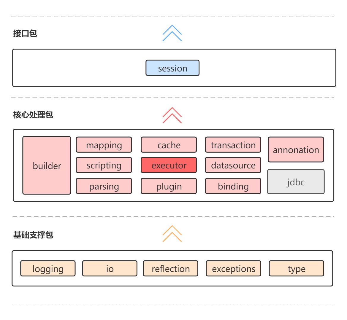 Mybatis三层架构图示抽象