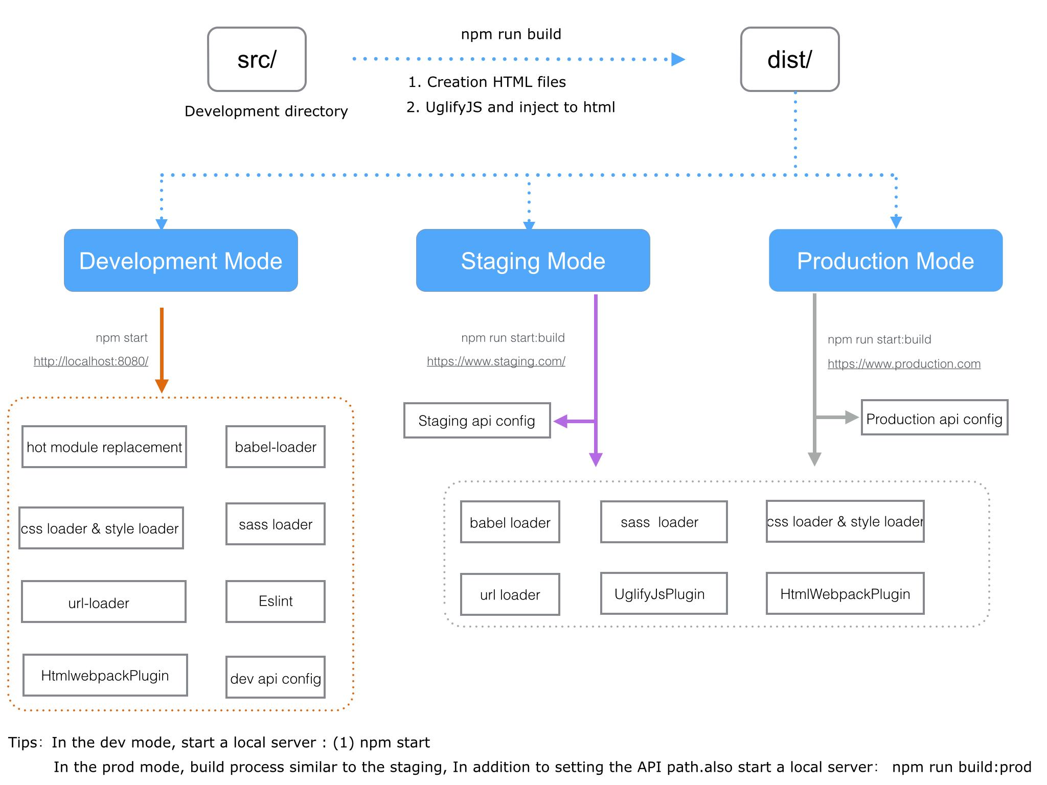 webpack-build-process