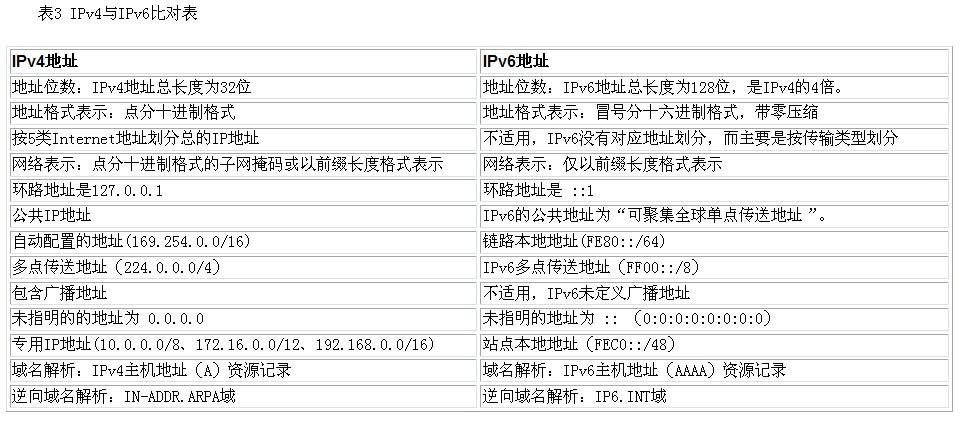 IPv4和IPv6地址对比
