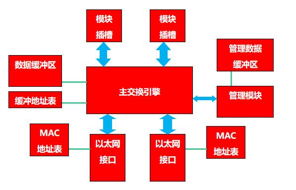 天融信网络知识小百科——第二回:如何区分路由器和交换机?