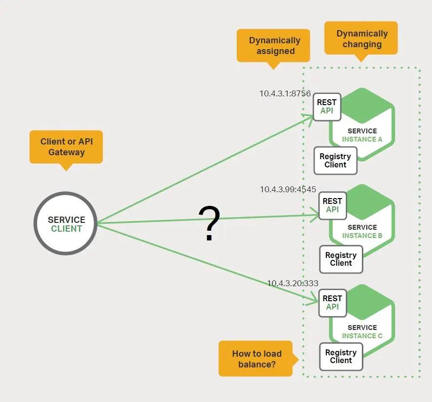 需要服务寻找帮助的客户端或 API 网关