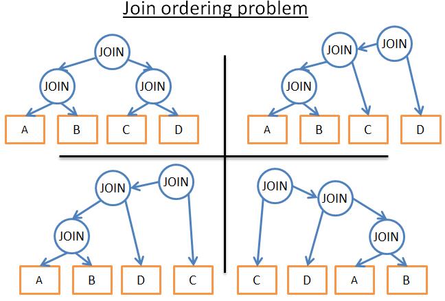 数据库中的联接排序优化问题