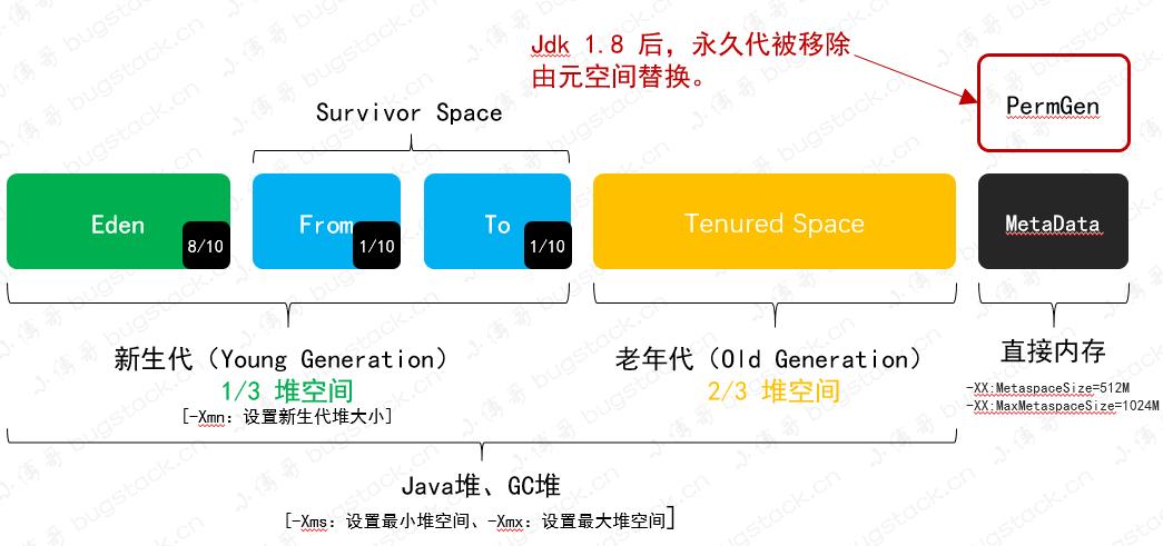图 25-4 Java 堆区域划分