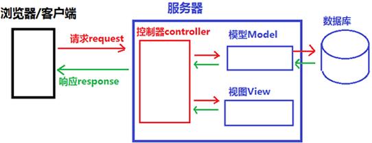 mvc设计模式示意图