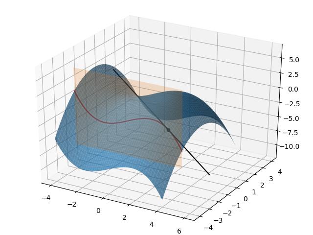 图3.偏导数的几何意义示意图