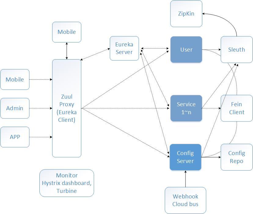 基于SpringBoot SpringCloud的分布式架构体系插图(10)