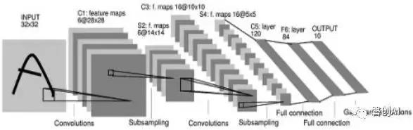 图3:LeNet-5模型
