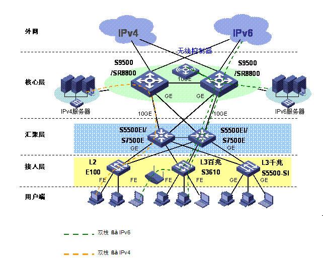 H3C IPv6网解决方案