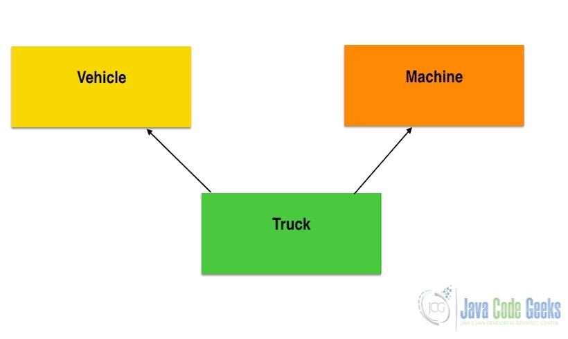 Java和JavaScript之间的差异-多重继承