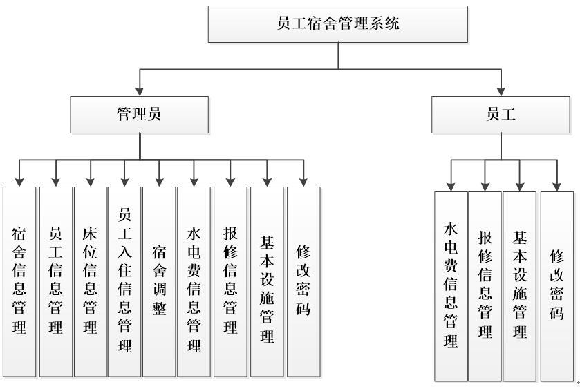 系统功能结构图