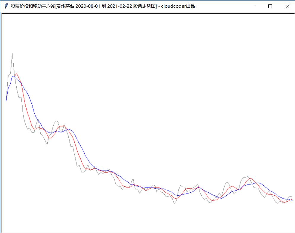 少儿学编程系列--如何画有移动平均线的真实股票价格趋势图