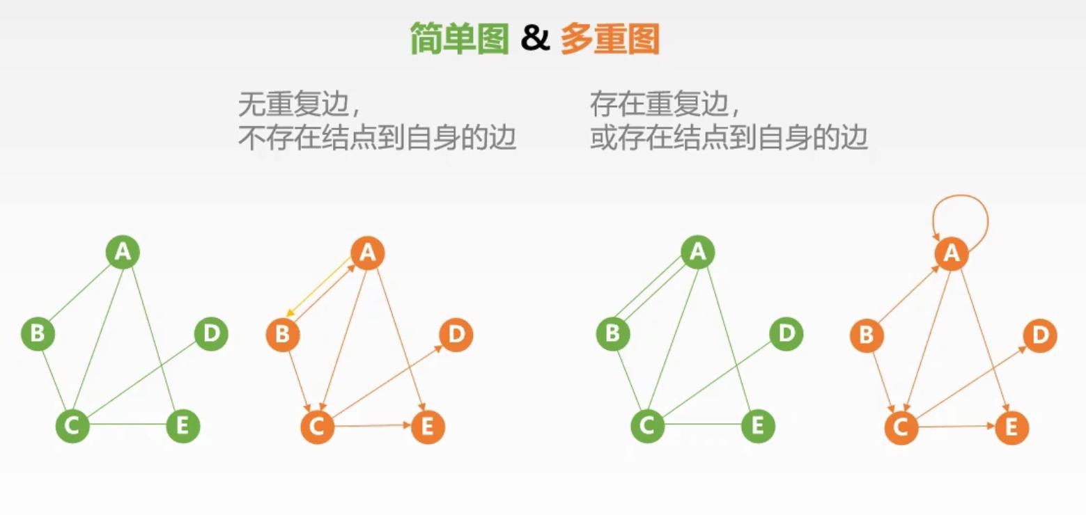 简单图和多重图