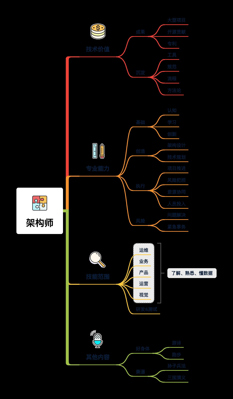 图 14-3 架构师知识体系