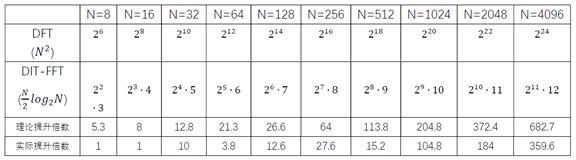 图4 DIT-FFT与DFT效率比较