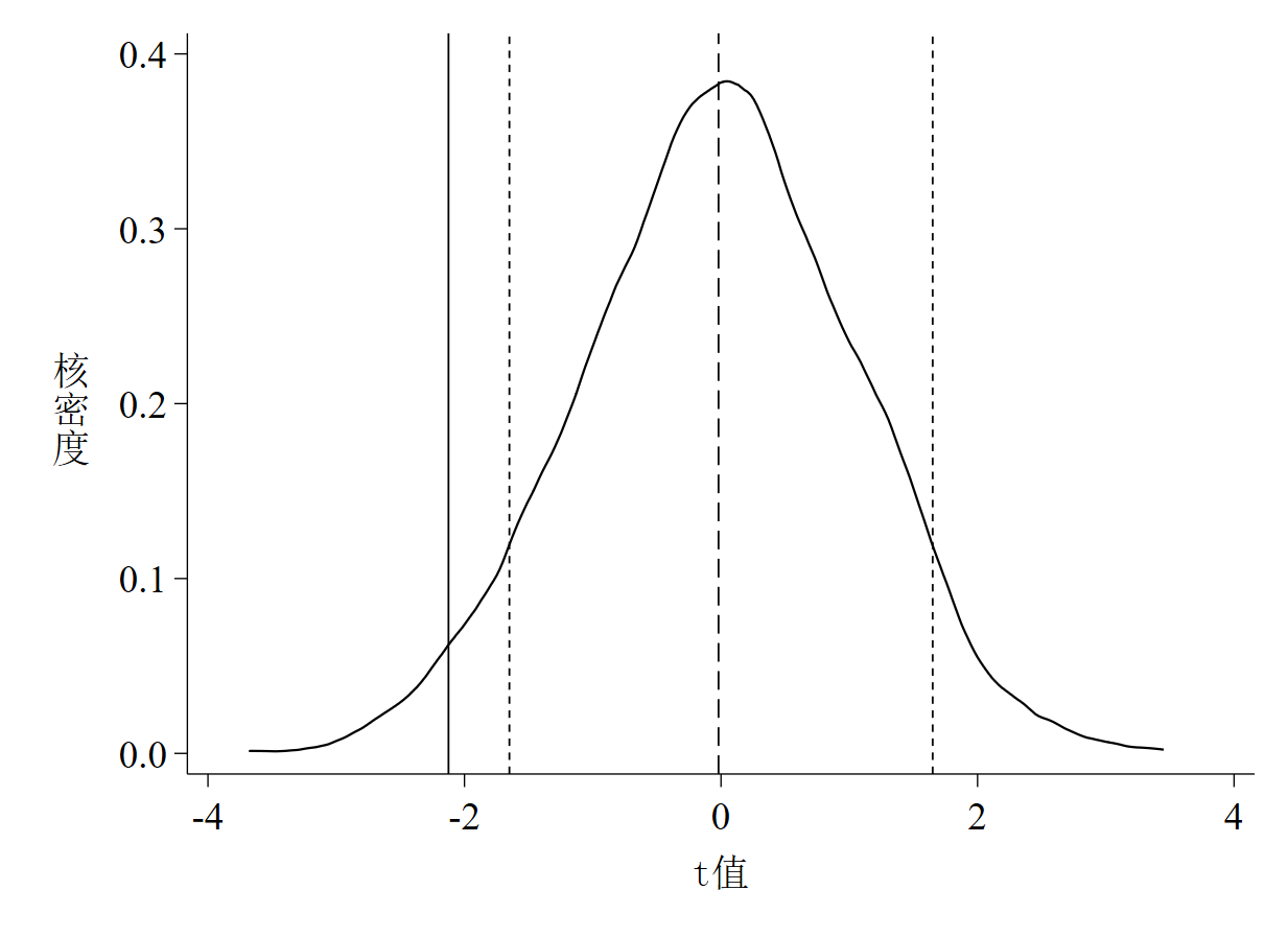 图 5 t值核密度估计图(面板数据)