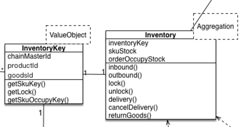 InventoryClass