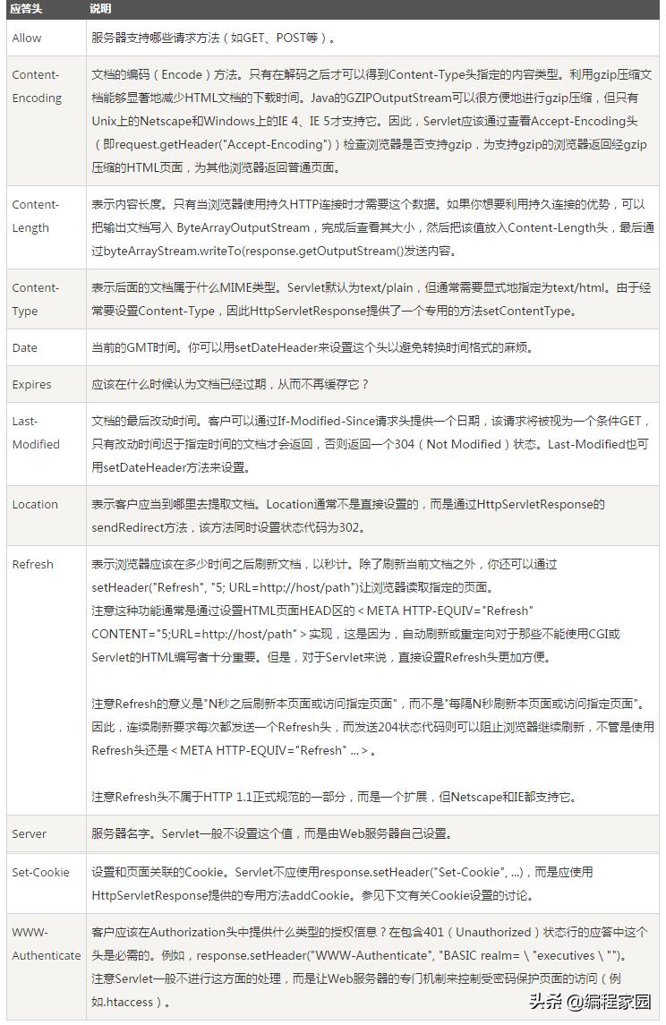 从输入一个网址到浏览器显示页面经历的全过程
