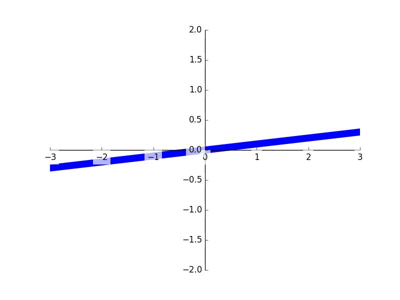 cdb9cf493a7730059a2dec1ee70921c0 - matplotlib tick能见度