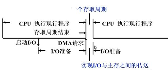 DMA方式