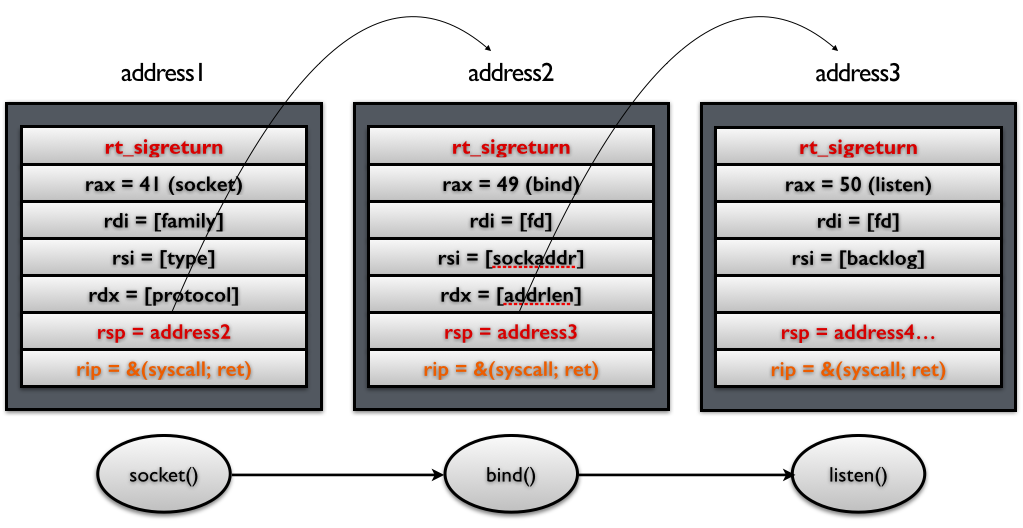 signal2-stack