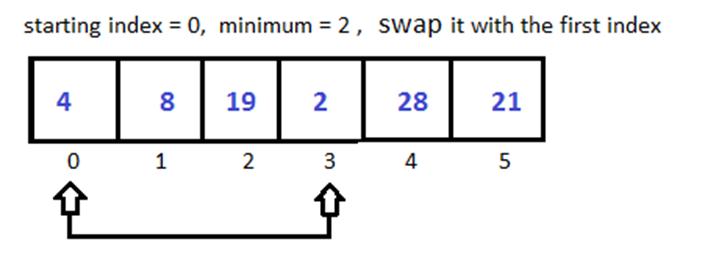 Python Selection Sort 1