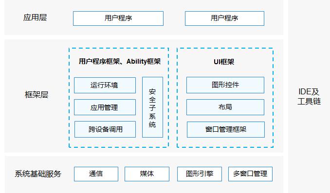 d129157fbe45a9ceec75808762fb1238 - HarmonyOS(一) 鸿蒙开发学习科普,官方文档学习路线解析