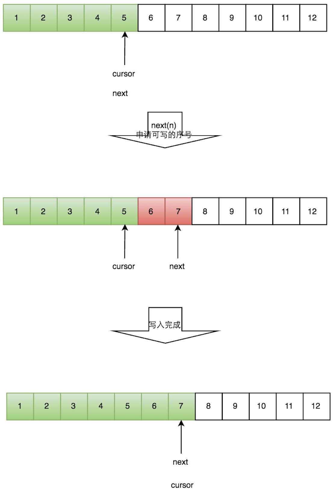 图5 单个生产者生产过程示意图