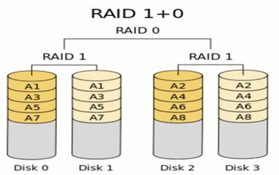 磁盘管理RAID