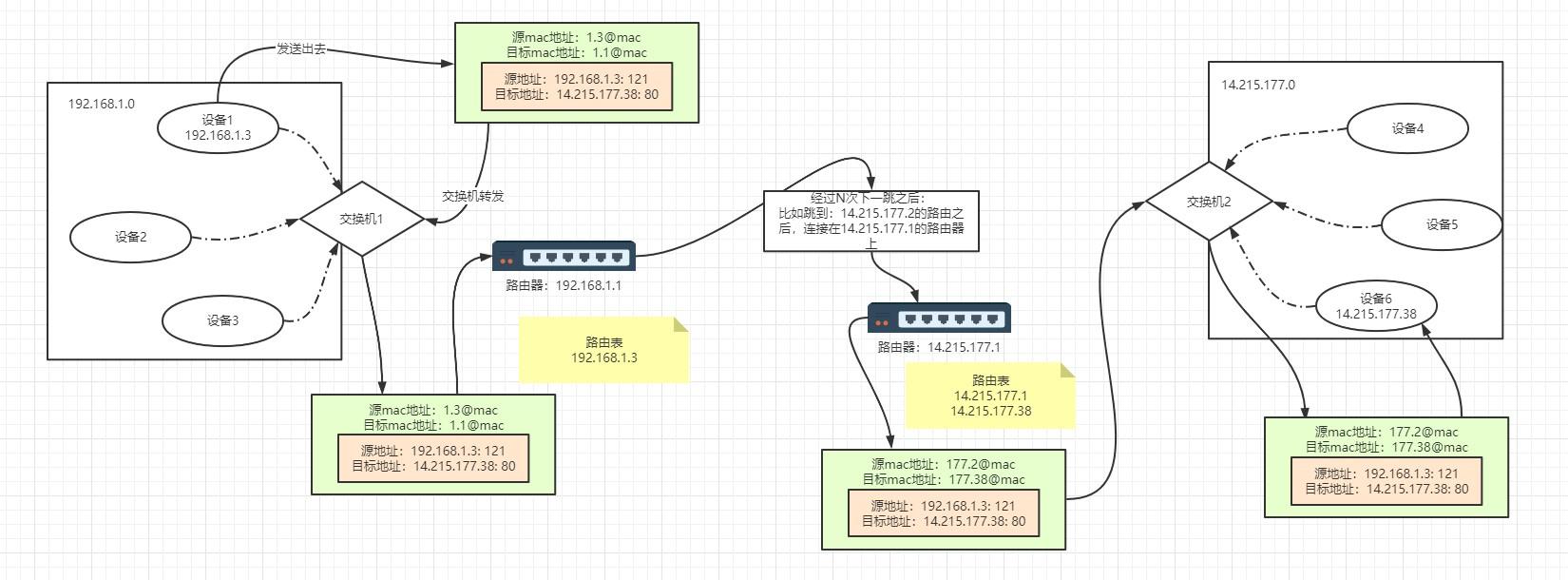 数据传输过程