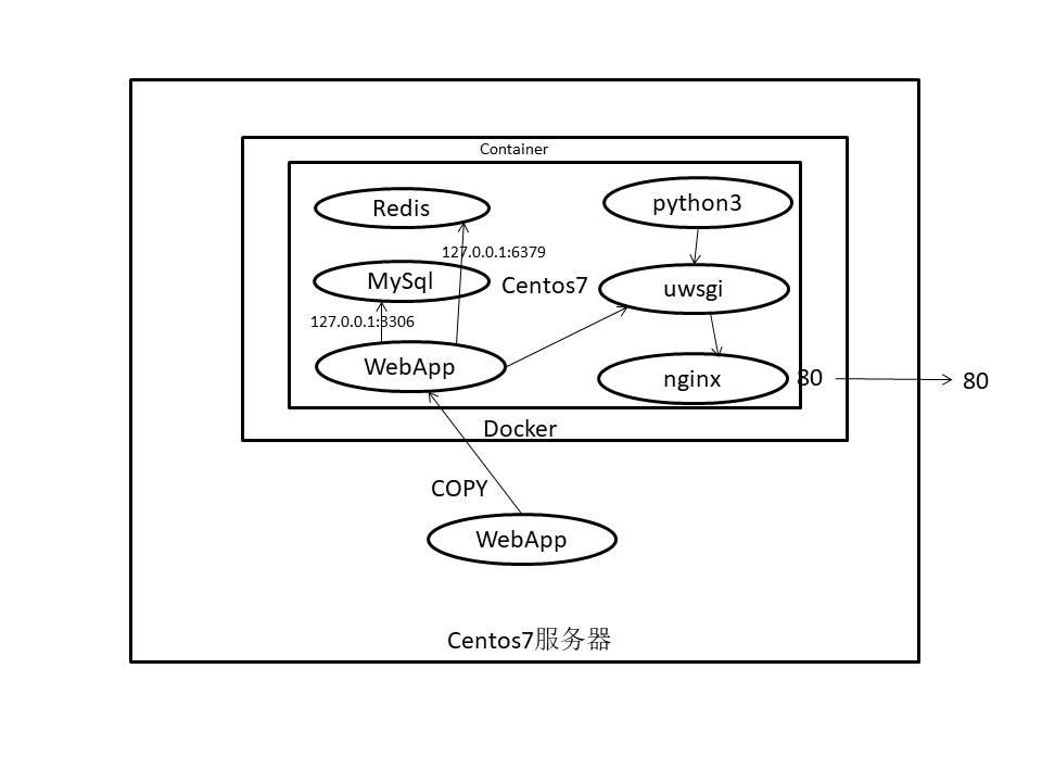 docker-web