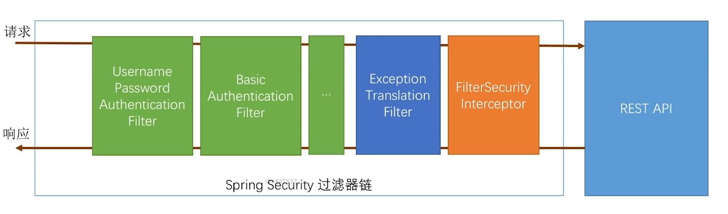 Spring Security前后端分离配置以及自定义图片验证码和短信验证码登录功能