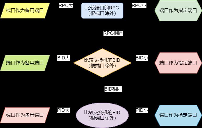 选举指定端口的流程