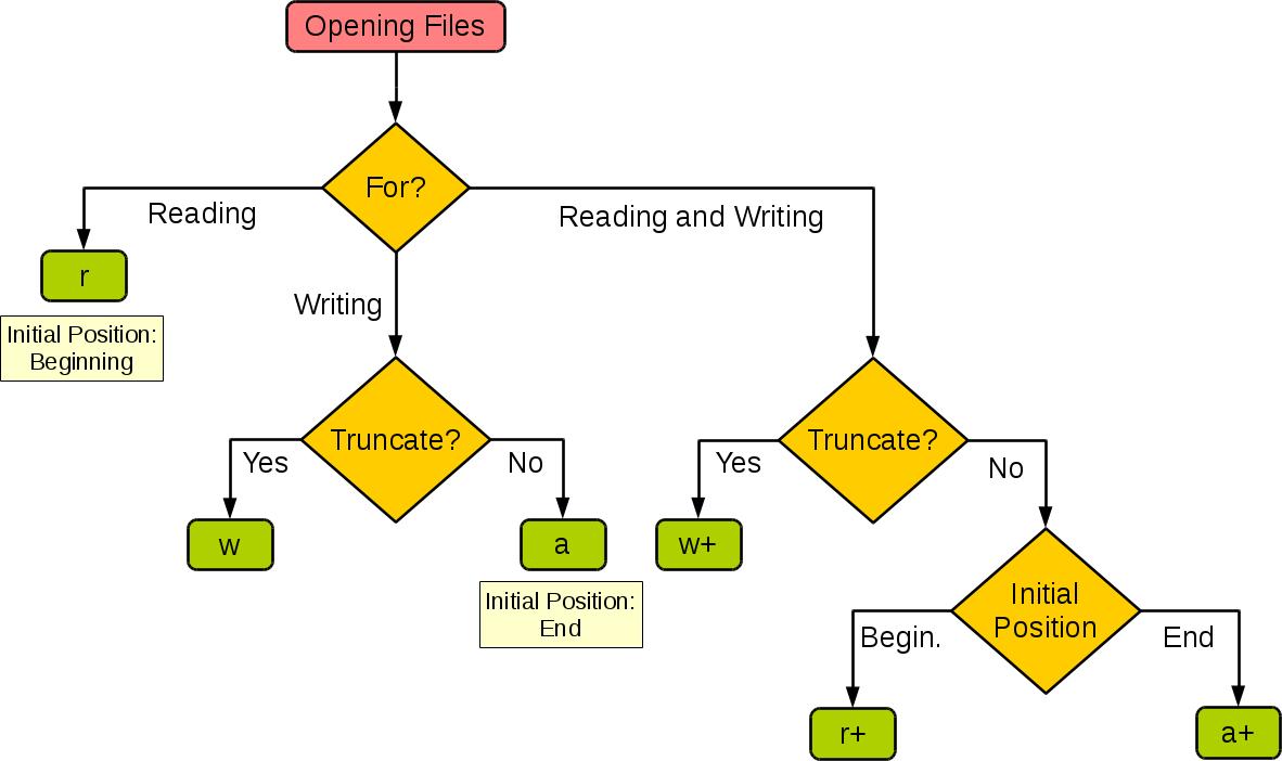 Python基础笔记