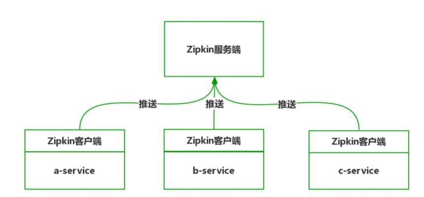 Zipkin 的架构示意图